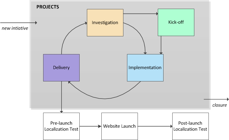 Localization_processes_projects