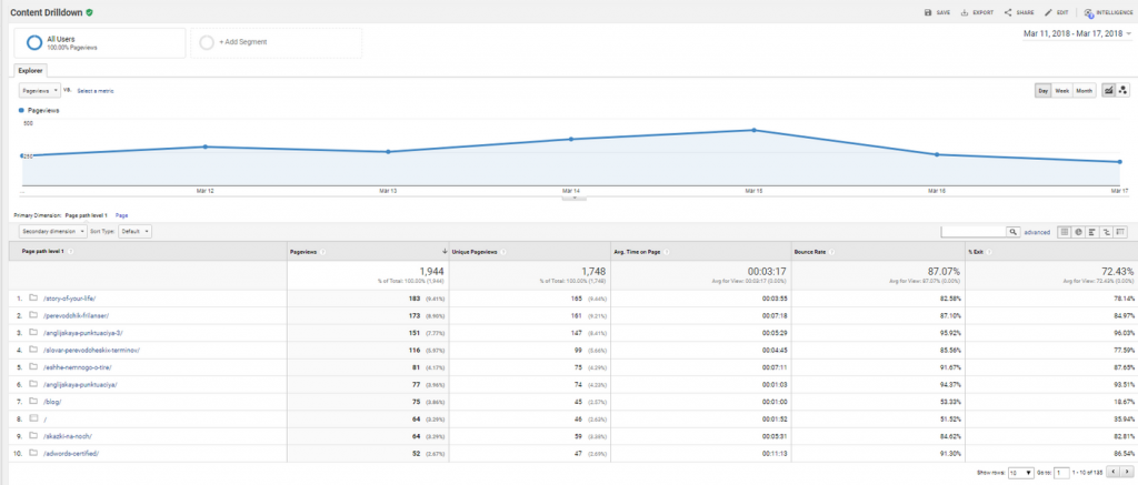 Google Analytics Most popular posts
